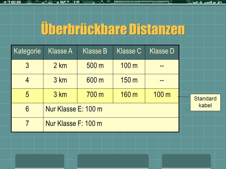 Überbrückbare Distanzen KategorieKlasse AKlasse BKlasse CKlasse D 32 km500 m100 m-- 43 km600 m150 m-- 53 km700 m160 m100 m 6Nur Klasse E: 100 m 7Nur K