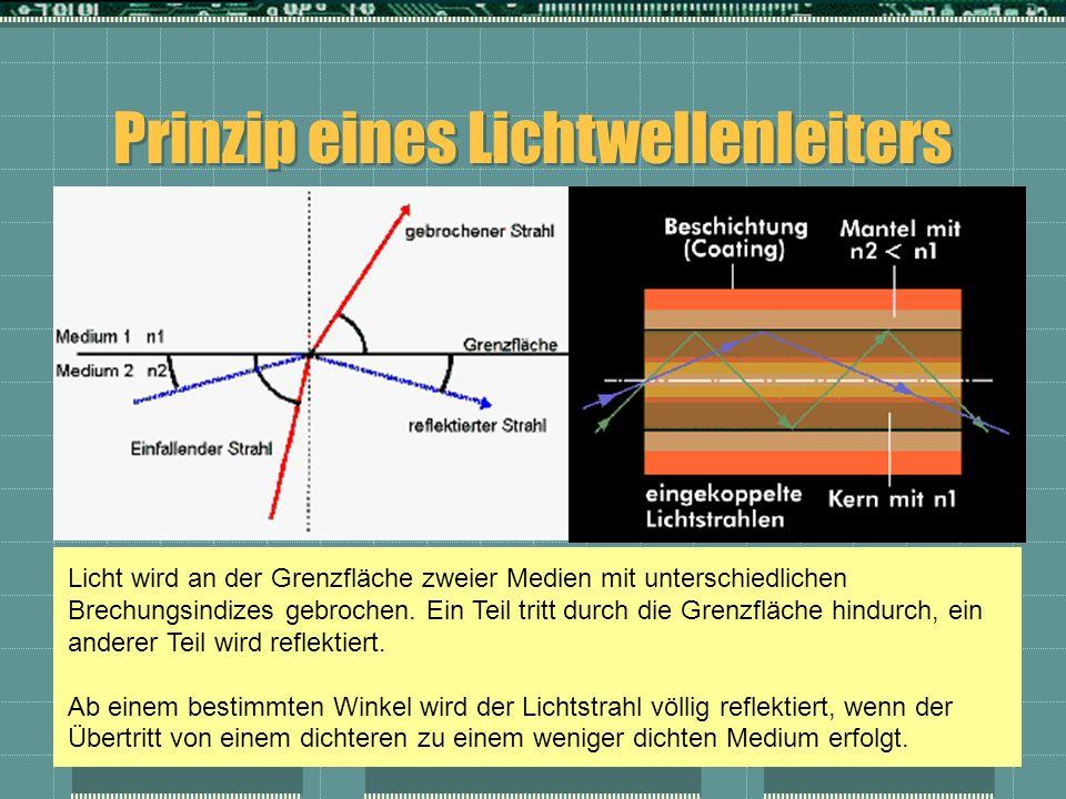 Prinzip eines Lichtwellenleiters Licht wird an der Grenzfläche zweier Medien mit unterschiedlichen Brechungsindizes gebrochen. Ein Teil tritt durch di