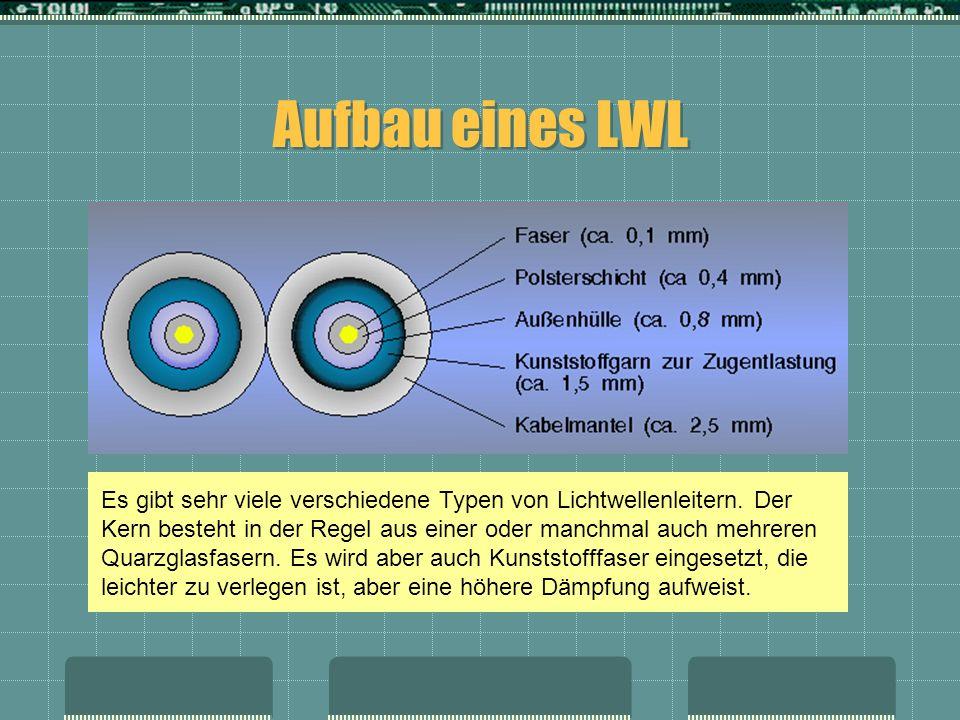 Aufbau eines LWL Es gibt sehr viele verschiedene Typen von Lichtwellenleitern. Der Kern besteht in der Regel aus einer oder manchmal auch mehreren Qua