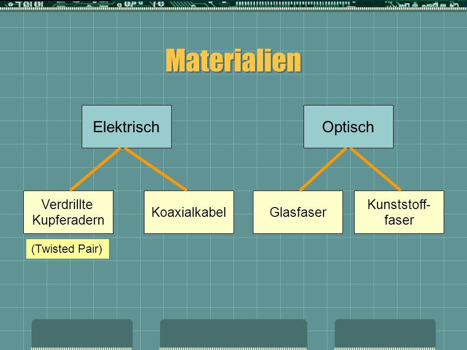 Materialien Elektrisch Koaxialkabel Optisch Kunststoff- faser Glasfaser Verdrillte Kupferadern (Twisted Pair)