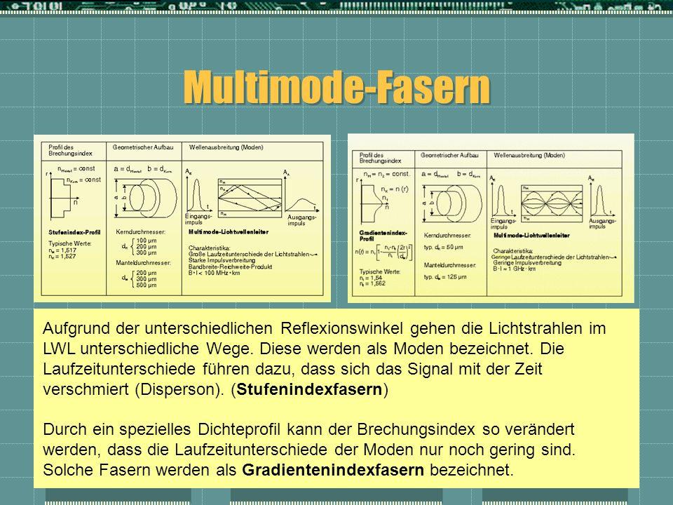 Multimode-Fasern Aufgrund der unterschiedlichen Reflexionswinkel gehen die Lichtstrahlen im LWL unterschiedliche Wege. Diese werden als Moden bezeichn