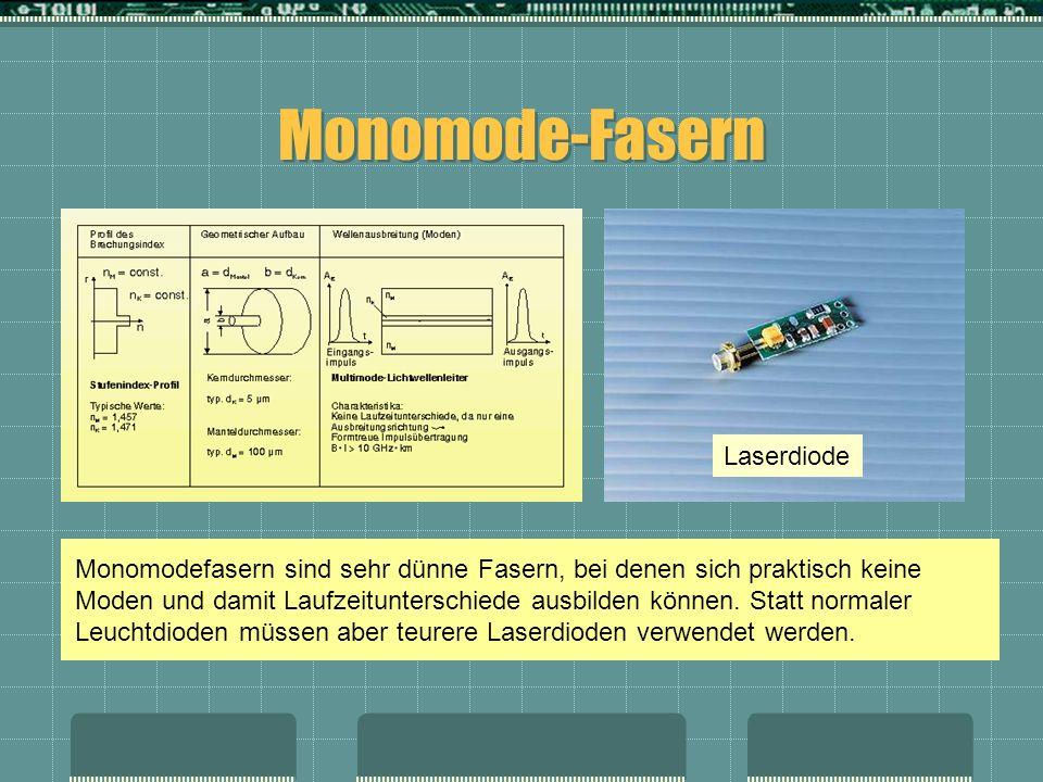 Monomode-Fasern Monomodefasern sind sehr dünne Fasern, bei denen sich praktisch keine Moden und damit Laufzeitunterschiede ausbilden können. Statt nor