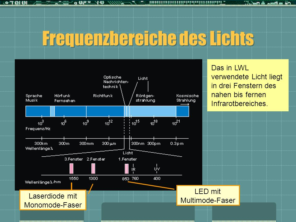 Frequenzbereiche des Lichts Das in LWL verwendete Licht liegt in drei Fenstern des nahen bis fernen Infrarotbereiches. LED mit Multimode-Faser Laserdi