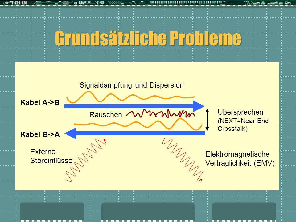 Grundsätzliche Probleme Signaldämpfung und Dispersion Übersprechen (NEXT=Near End Crosstalk) Externe Störeinflüsse Elektromagnetische Verträglichkeit