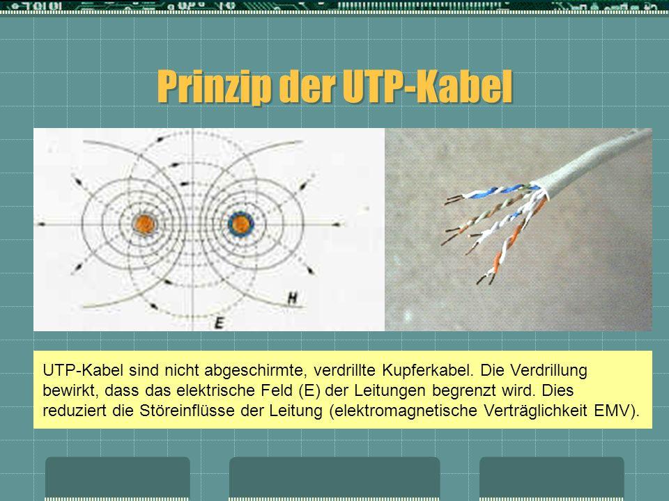 Prinzip der UTP-Kabel UTP-Kabel sind nicht abgeschirmte, verdrillte Kupferkabel. Die Verdrillung bewirkt, dass das elektrische Feld (E) der Leitungen