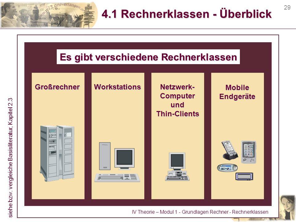 29 4.1 Rechnerklassen - Überblick Es gibt verschiedene Rechnerklassen GroßrechnerNetzwerk-ComputerundThin-ClientsWorkstations MobileEndgeräte siehe bz
