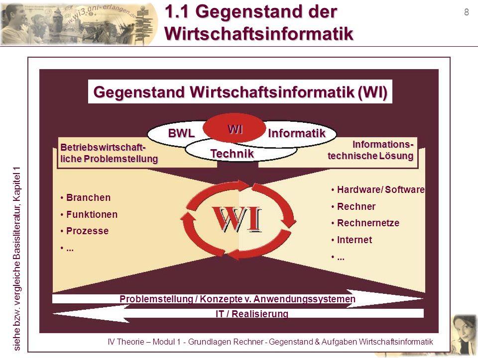 8 1.1 Gegenstand der Wirtschaftsinformatik GegenstandWirtschaftsinformatik (WI) Gegenstand Wirtschaftsinformatik (WI) Problemstellung / Konzepte v. An