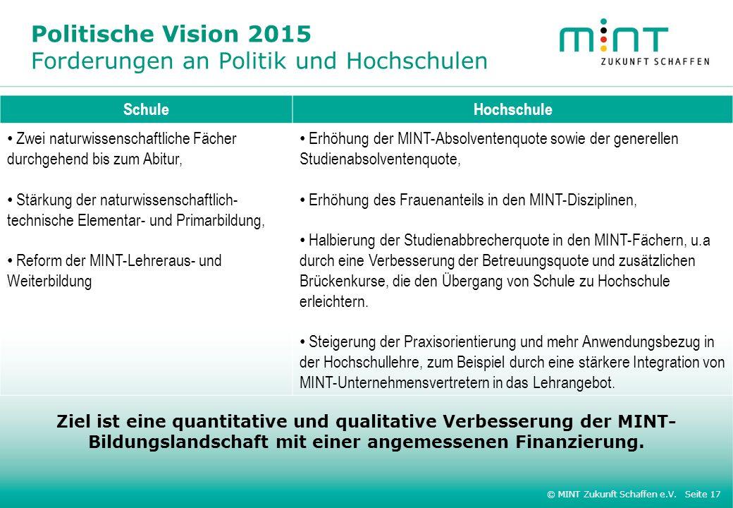 © MINT Zukunft Schaffen e.V. Seite 17 Politische Vision 2015 Forderungen an Politik und Hochschulen SchuleHochschule Zwei naturwissenschaftliche Fäche