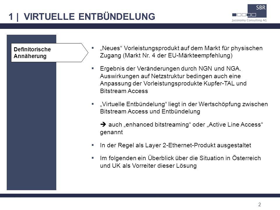 1 | VIRTUELLE ENTBÜNDELUNG 2 Neues Vorleistungsprodukt auf dem Markt für physischen Zugang (Markt Nr. 4 der EU-Märkteempfehlung) Ergebnis der Veränder