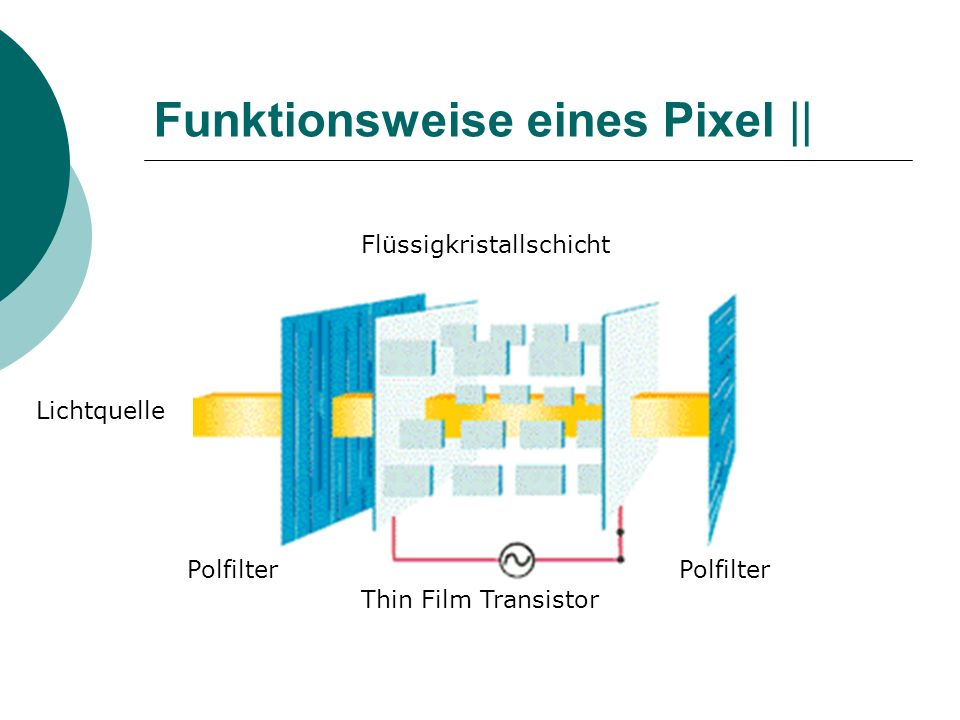 Funktionsweise eines Pixel || Polfilter Lichtquelle Flüssigkristallschicht Polfilter Thin Film Transistor