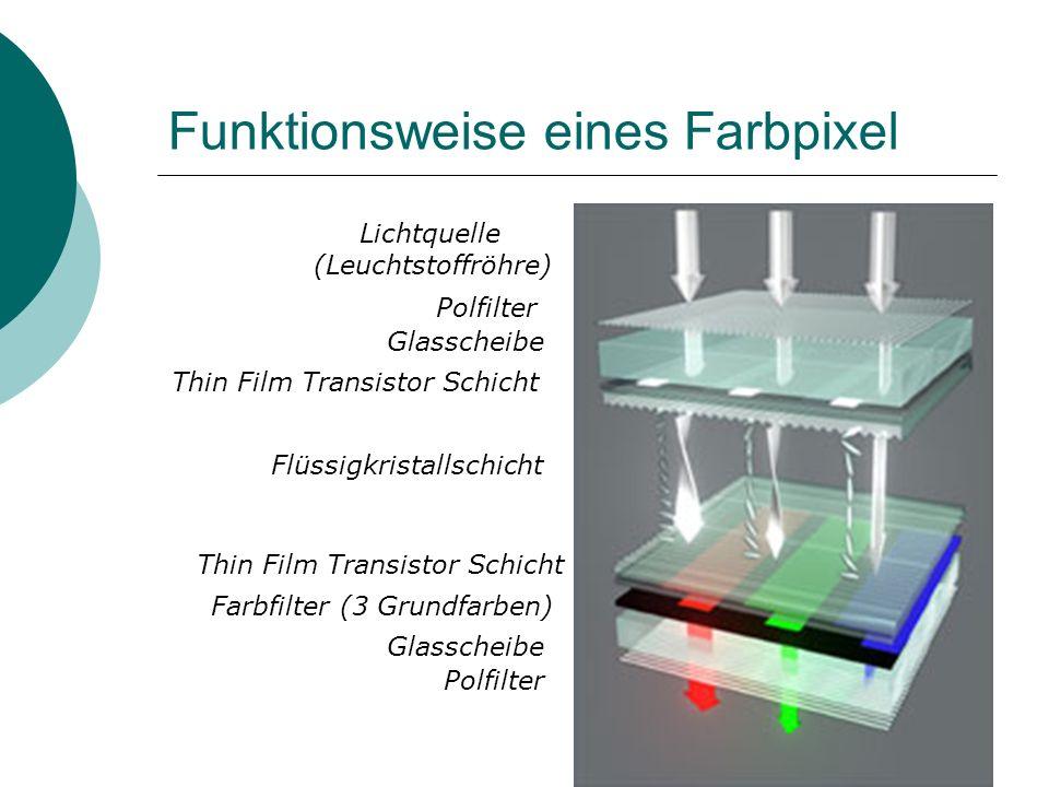 Funktionsweise eines Farbpixel Polfilter Lichtquelle (Leuchtstoffröhre) Glasscheibe Farbfilter (3 Grundfarben) Glasscheibe Thin Film Transistor Schich
