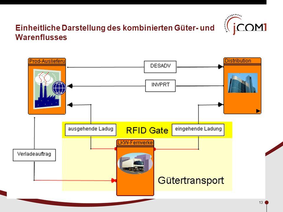 13 Einheitliche Darstellung des kombinierten Güter- und Warenflusses