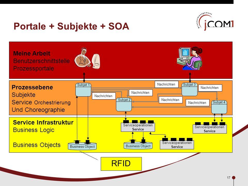 17 Portale + Subjekte + SOA Service Infrastruktur Business Logic Business Objects Prozessebene Subjekte Service Orchestrierung Und Choreographie Meine
