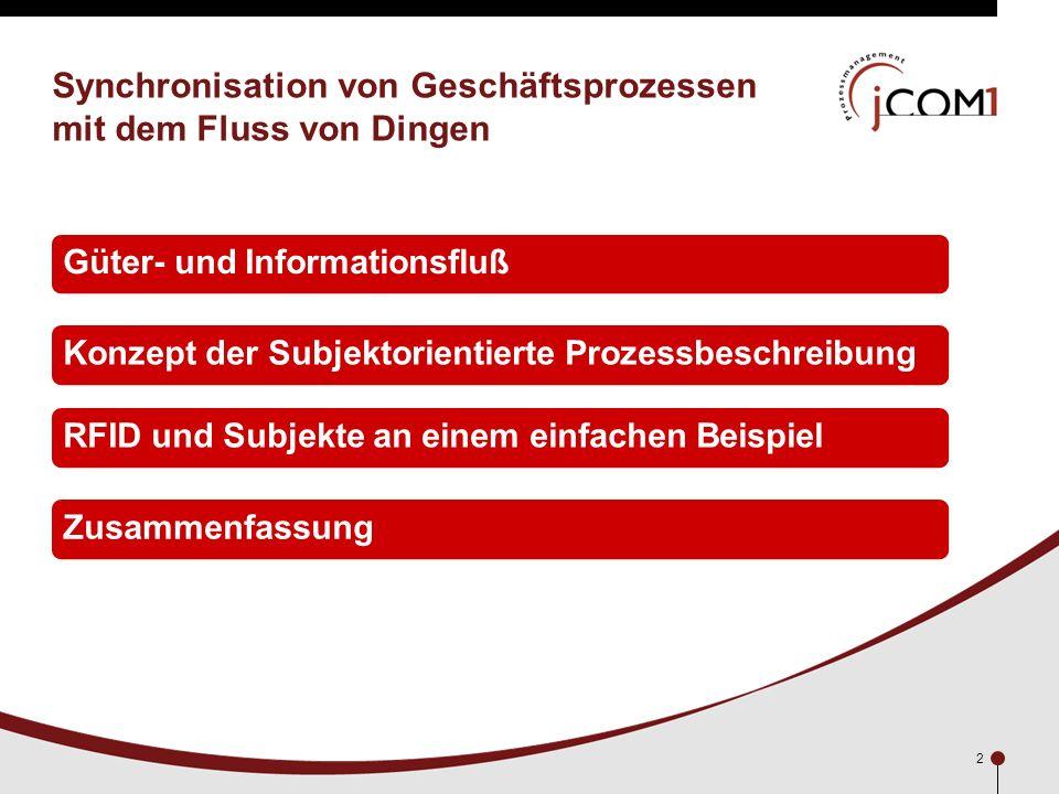 2 Synchronisation von Geschäftsprozessen mit dem Fluss von Dingen Inhalt:Güter- und InformationsflußKonzept der Subjektorientierte Prozessbeschreibung