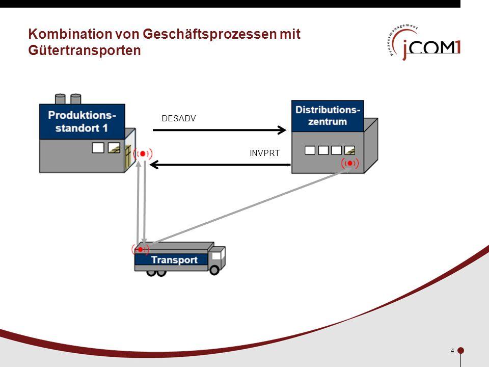 4 Kombination von Geschäftsprozessen mit Gütertransporten DESADV INVPRT