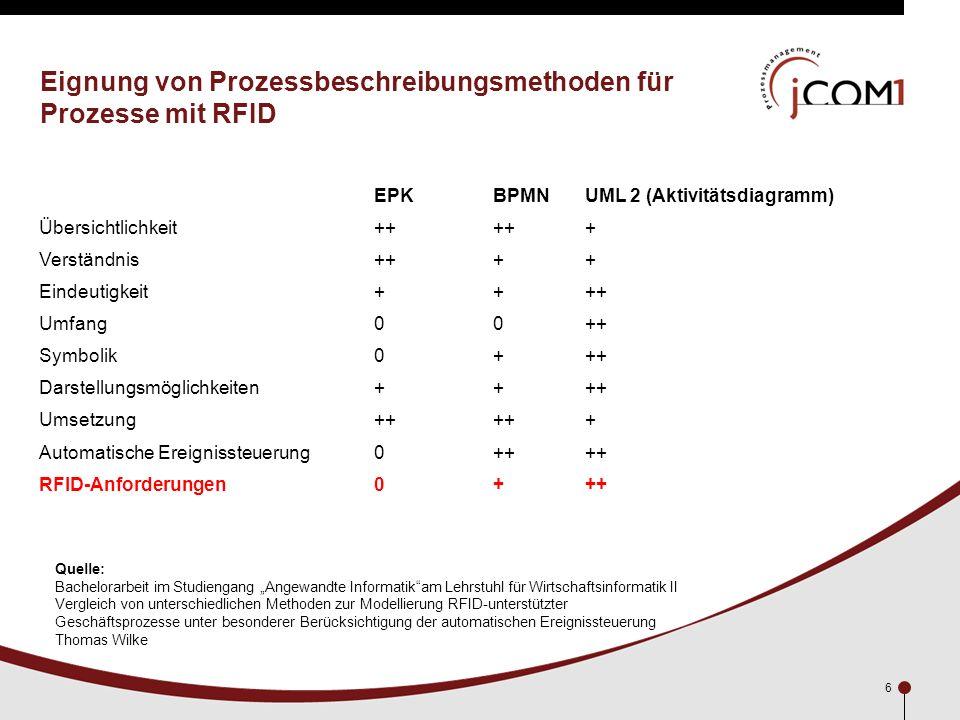 6 Eignung von Prozessbeschreibungsmethoden für Prozesse mit RFID EPKBPMNUML 2 (Aktivitätsdiagramm) Übersichtlichkeit++ + Verständnis++++ Eindeutigkeit