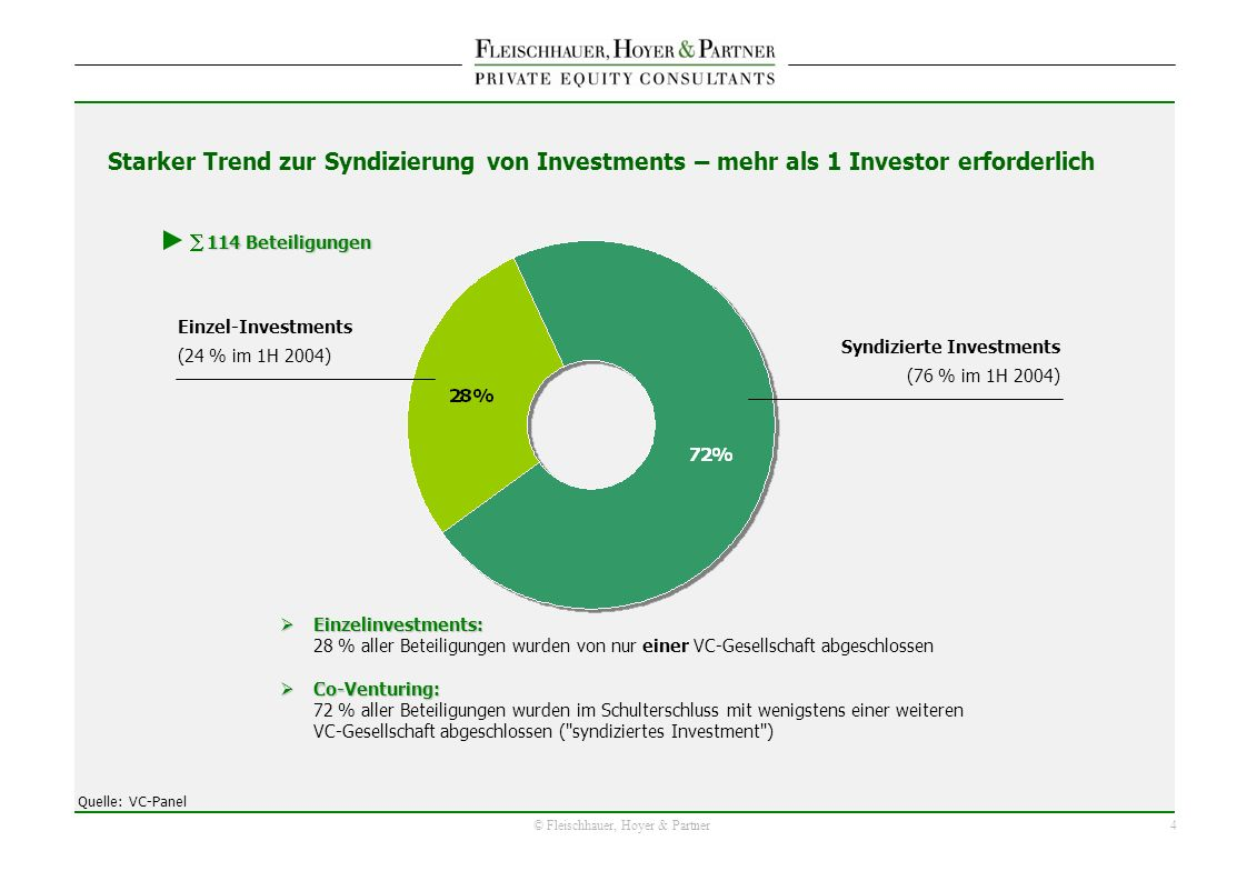 4 © Fleischhauer, Hoyer & Partner Einzelinvestments: Einzelinvestments: 28 % aller Beteiligungen wurden von nur einer VC-Gesellschaft abgeschlossen Co-Venturing: Co-Venturing: 72 % aller Beteiligungen wurden im Schulterschluss mit wenigstens einer weiteren VC-Gesellschaft abgeschlossen ( syndiziertes Investment ) Einzel-Investments (24 % im 1H 2004) Syndizierte Investments (76 % im 1H 2004) 114 Beteiligungen 114 Beteiligungen Starker Trend zur Syndizierung von Investments – mehr als 1 Investor erforderlich Quelle: VC-Panel