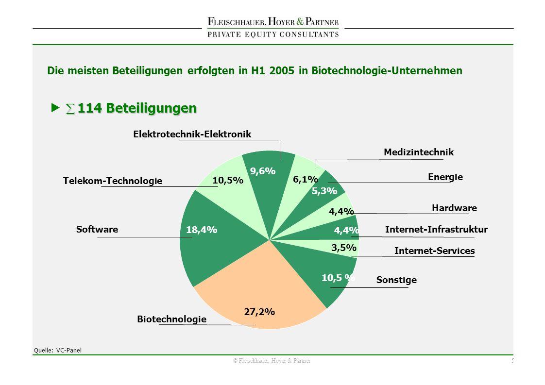 5 © Fleischhauer, Hoyer & Partner 10,5 % 9,6% 18,4% 27,2% 4,4% 5,3% 6,1% 3,5% Die meisten Beteiligungen erfolgten in H1 2005 in Biotechnologie-Unternehmen 114 Beteiligungen 114 Beteiligungen Biotechnologie Software Elektrotechnik-Elektronik Telekom-Technologie Quelle: VC-Panel Energie Medizintechnik Sonstige Hardware Internet-Infrastruktur Internet-Services