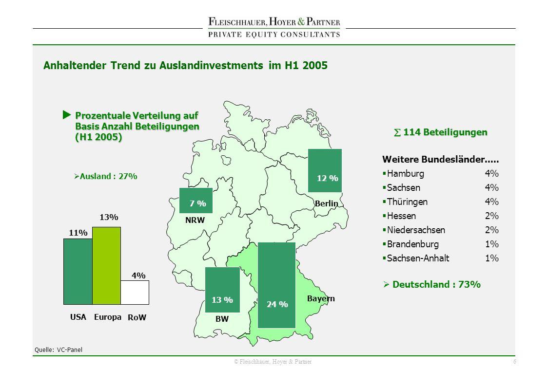 6 © Fleischhauer, Hoyer & Partner Anhaltender Trend zu Auslandinvestments im H1 2005 Weitere Bundesländer..... Hamburg 4% Sachsen4% Thüringen4% Hessen