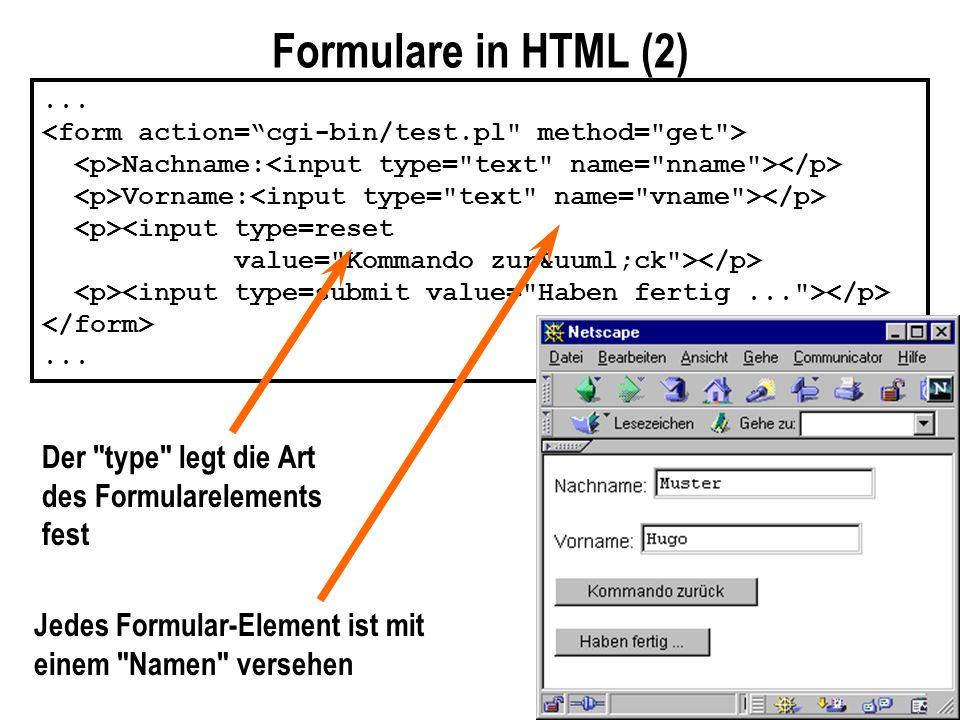 Formulare in HTML (2)... Nachname: Vorname: <input type=reset value=