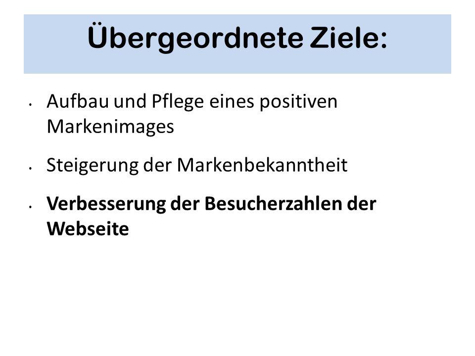 Übergeordnete Ziele: Aufbau und Pflege eines positiven Markenimages Steigerung der Markenbekanntheit Verbesserung der Besucherzahlen der Webseite