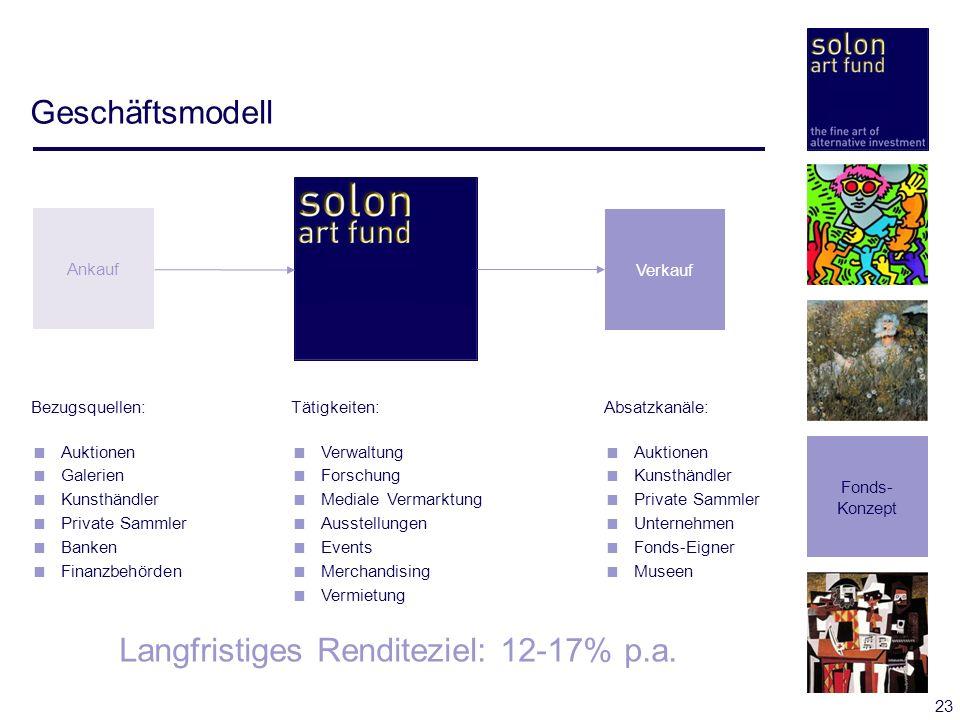 23 Geschäftsmodell Fonds- Konzept Verkauf Bezugsquellen: Auktionen Galerien Kunsthändler Private Sammler Banken Finanzbehörden Absatzkanäle: Auktionen
