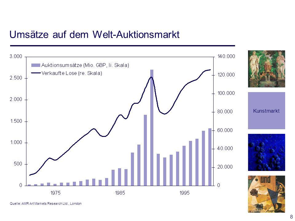 8 Umsätze auf dem Welt-Auktionsmarkt Kunstmarkt Quelle: AMR Art Markets Research Ltd., London