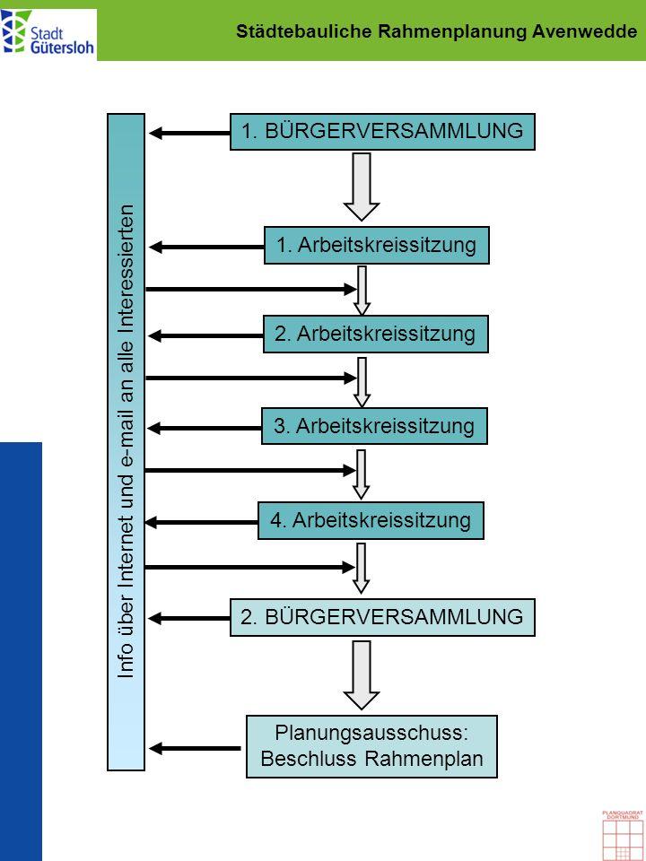 Städtebauliche Rahmenplanung Avenwedde 1. BÜRGERVERSAMMLUNG 1. Arbeitskreissitzung Planungsausschuss: Beschluss Rahmenplan Info über Internet und e-ma