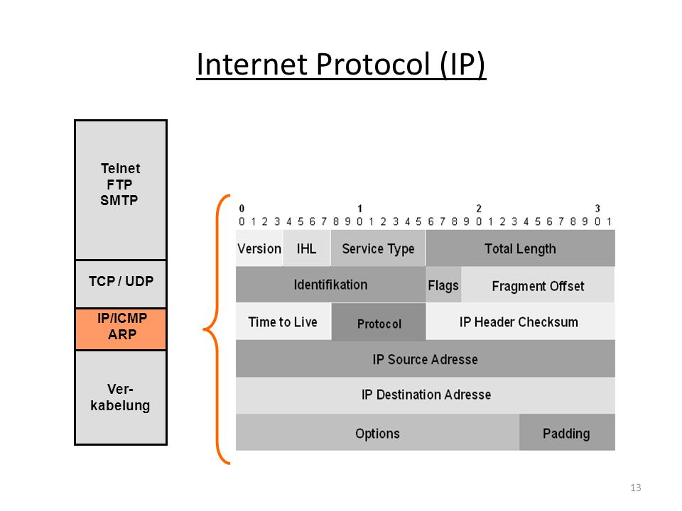 Address Resolution Protocol (ARP) IP/ICMP ARP TCP / UDP Telnet FTP SMTP Ver- kabelung 14