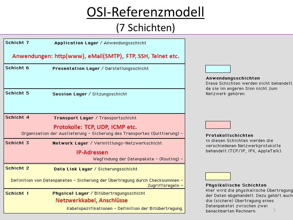 OSI-Referenzmodell (7 Schichten) Anwendungen: http(www), eMail(SMTP), FTP, SSH, Telnet etc. IP-Adressen Protokolle: TCP, UDP, ICMP etc. Netzwerkkabel,