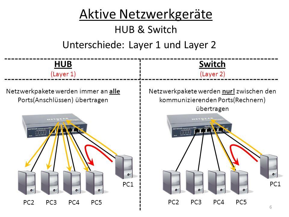 PC2PC3PC4PC5 PC1 HUB (Layer 1) Netzwerkpakete werden immer an alle Ports(Anschlüssen) übertragen PC2PC3PC4PC5 PC1 Switch (Layer 2) Netzwerkpakete werd