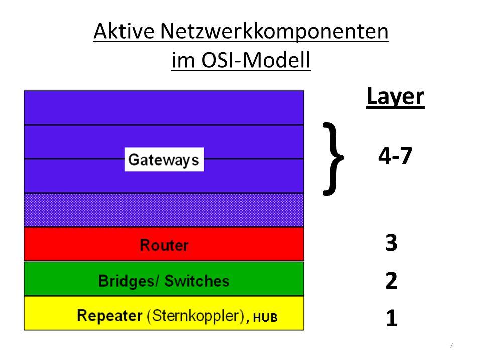 Aktive Netzwerkkomponenten im OSI-Modell Layer 1 2 3 4-7, HUB } 7