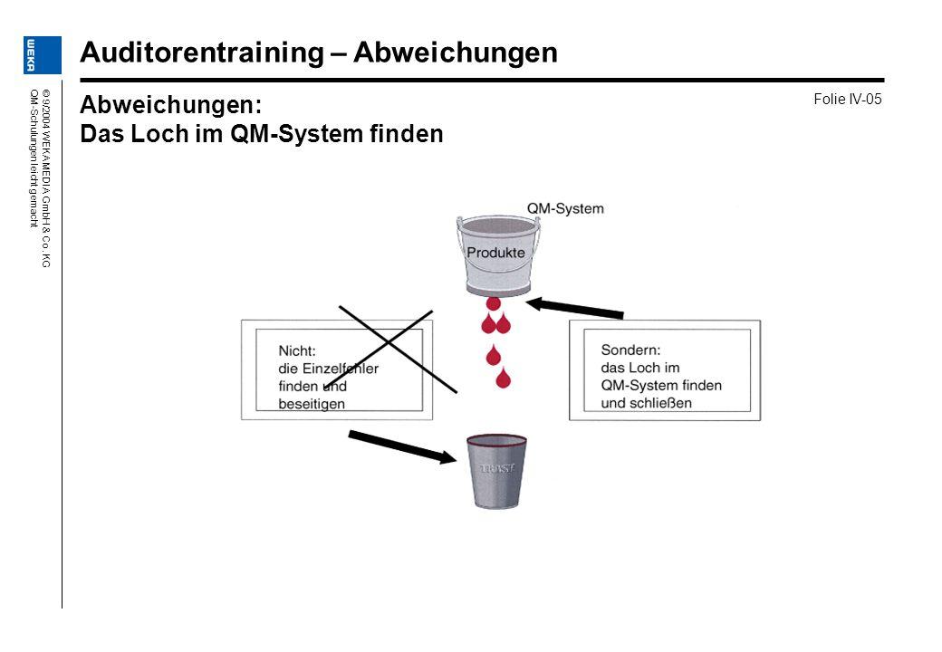 © 9/2004 WEKA MEDIA GmbH & Co. KGQM-Schulungen leicht gemacht Abweichungen: Das Loch im QM-System finden Folie IV-05 Auditorentraining – Abweichungen