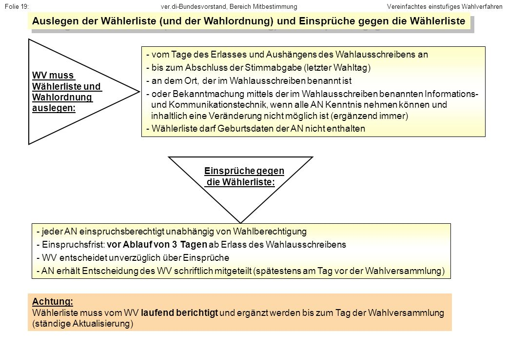 ver.di-Bundesvorstand, Bereich MitbestimmungFolie 19: Achtung: Wählerliste muss vom WV laufend berichtigt und ergänzt werden bis zum Tag der Wahlversa