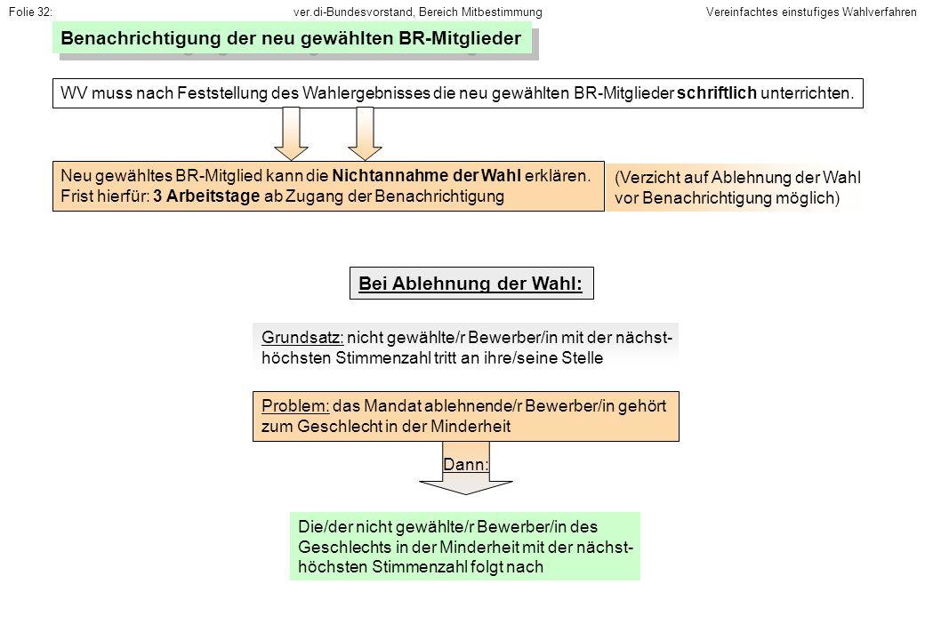 ver.di-Bundesvorstand, Bereich MitbestimmungFolie 32: Benachrichtigung der neu gewählten BR-Mitglieder WV muss nach Feststellung des Wahlergebnisses d