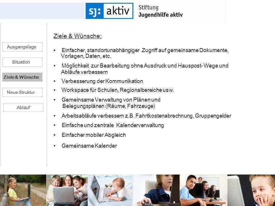 Ausgangslage Ziele & Wünsche Situation Ziele & Wünsche: Einfacher, standortunabhängiger Zugriff auf gemeinsame Dokumente, Vorlagen, Daten, etc. Möglic