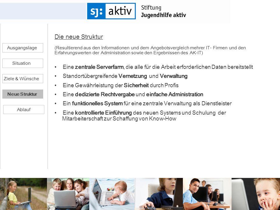 Ausgangslage Ziele & Wünsche Situation Neue Struktur Die neue Struktur (Resultierend aus den Informationen und dem Angebotsvergleich mehrer IT- Firmen