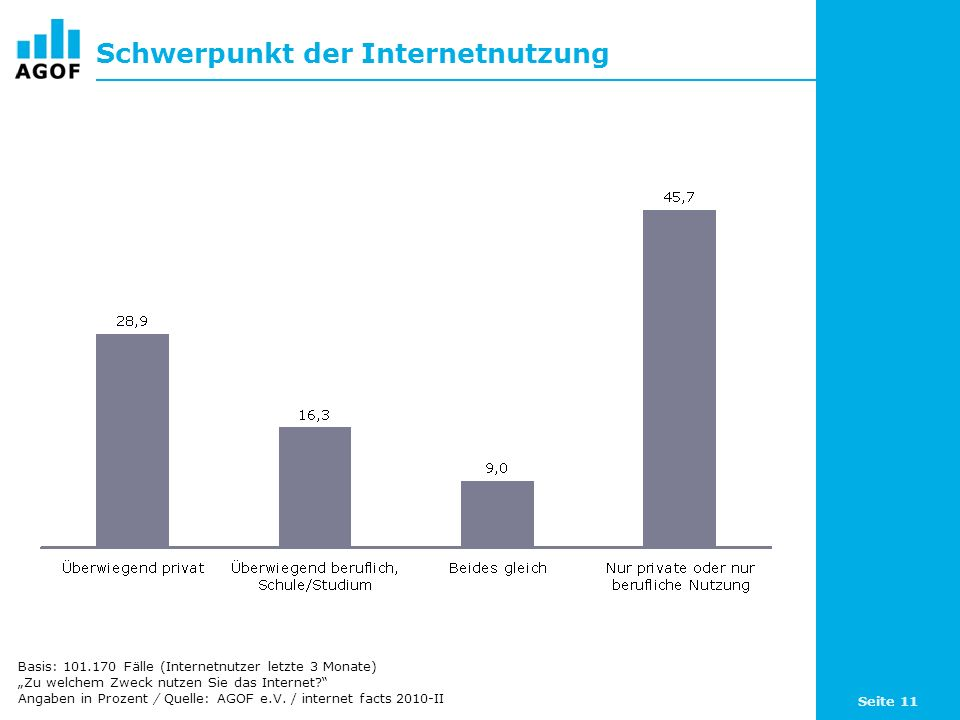 Seite 11 Schwerpunkt der Internetnutzung Basis: 101.170 Fälle (Internetnutzer letzte 3 Monate) Zu welchem Zweck nutzen Sie das Internet? Angaben in Pr