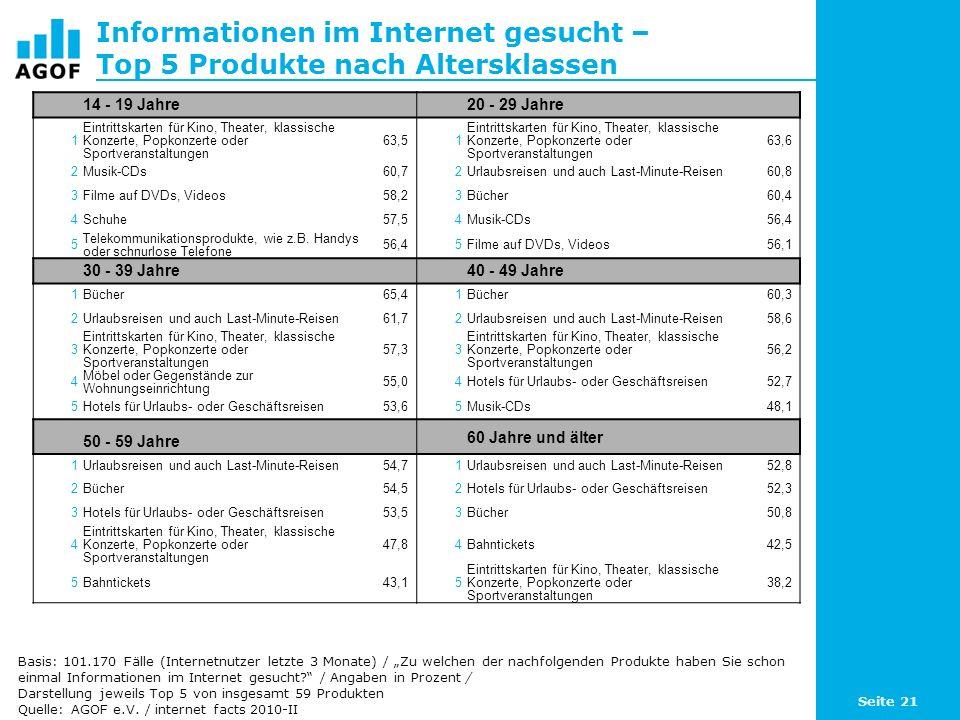 Seite 21 Informationen im Internet gesucht – Top 5 Produkte nach Altersklassen Basis: 101.170 Fälle (Internetnutzer letzte 3 Monate) / Zu welchen der