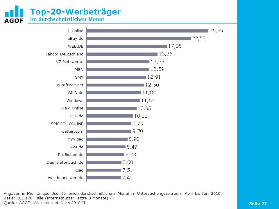Seite 27 Top-20-Werbeträger im durchschnittlichen Monat Angaben in Mio. Unique User für einen durchschnittlichen Monat im Untersuchungszeitraum April