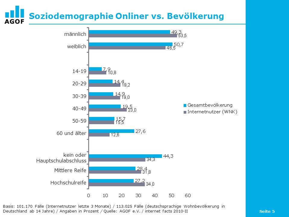 Seite 5 Soziodemographie Onliner vs. Bevölkerung Basis: 101.170 Fälle (Internetnutzer letzte 3 Monate) / 113.025 Fälle (deutschsprachige Wohnbevölkeru