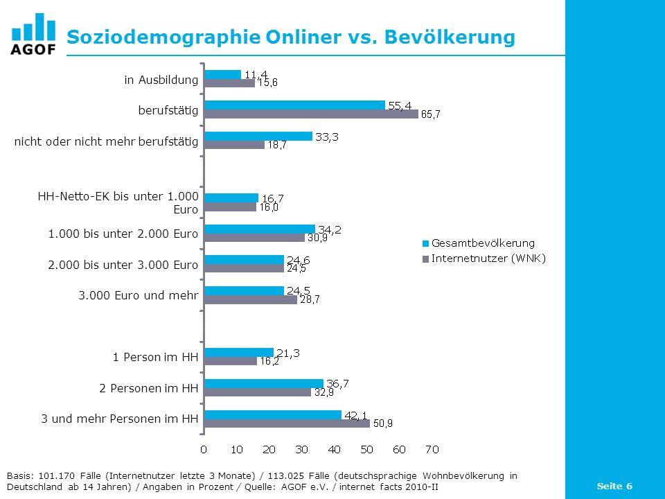 Seite 6 Soziodemographie Onliner vs. Bevölkerung Basis: 101.170 Fälle (Internetnutzer letzte 3 Monate) / 113.025 Fälle (deutschsprachige Wohnbevölkeru