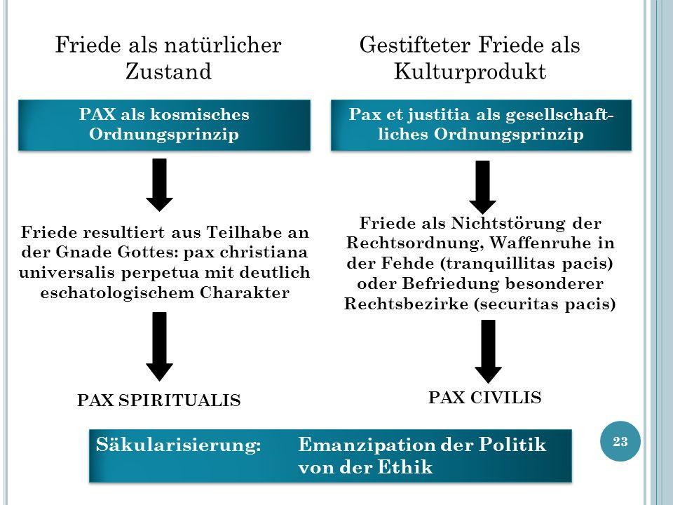 23 Friede als natürlicher Zustand Gestifteter Friede als Kulturprodukt PAX als kosmisches Ordnungsprinzip Friede resultiert aus Teilhabe an der Gnade