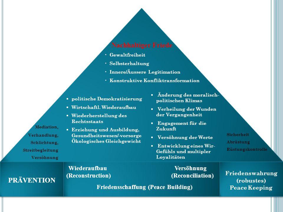 32 Nachhaltiger Friede Gewaltfreiheit Selbsterhaltung Innere/Äussere Legitimation Konstruktive Konfliktransformation politische Demokratisierung Wirts