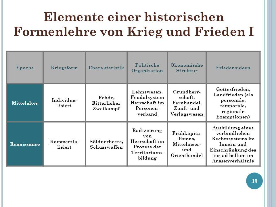 Elemente einer historischen Formenlehre von Krieg und Frieden I 35 EpocheKriegsformCharakteristik Politische Organisation Ökonomische Struktur Frieden