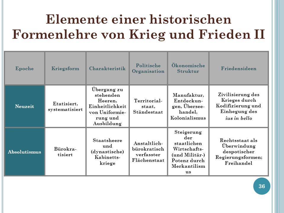 Elemente einer historischen Formenlehre von Krieg und Frieden II 36 EpocheKriegsformCharakteristik Politische Organisation Ökonomische Struktur Friede