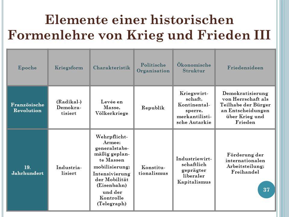Elemente einer historischen Formenlehre von Krieg und Frieden III 37 EpocheKriegsformCharakteristik Politische Organisation Ökonomische Struktur Fried