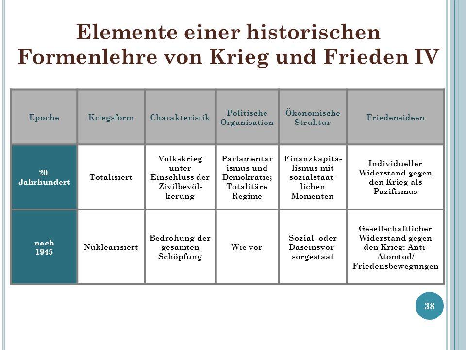 Elemente einer historischen Formenlehre von Krieg und Frieden IV 38 EpocheKriegsformCharakteristik Politische Organisation Ökonomische Struktur Friede