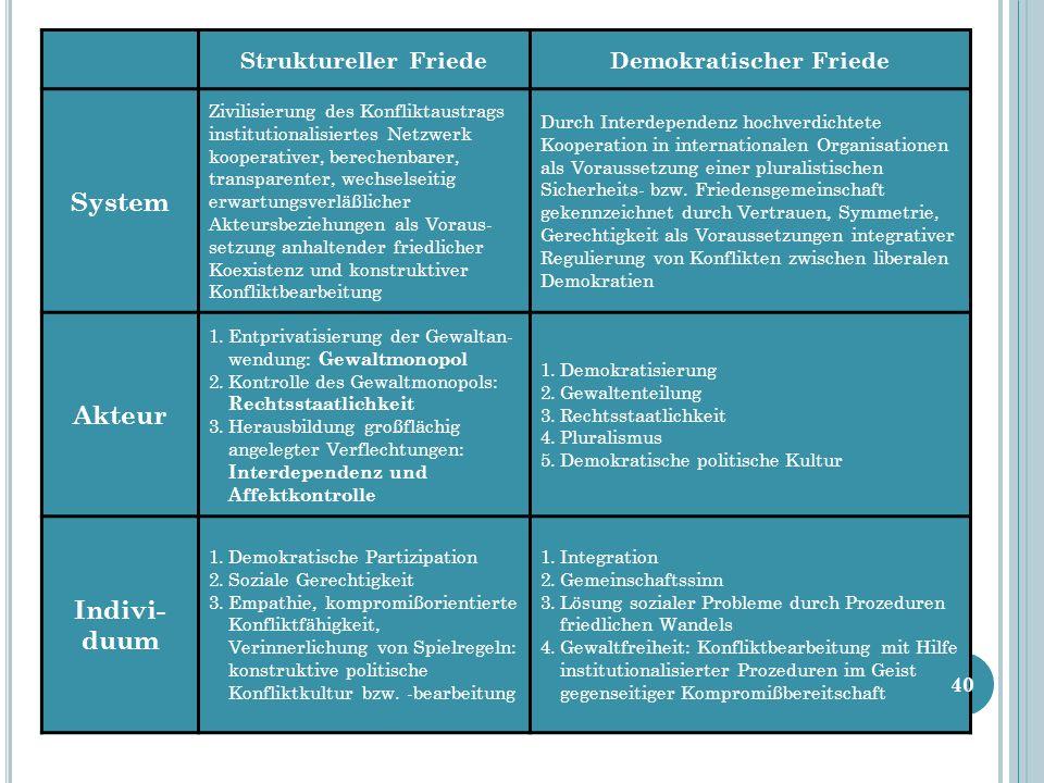 Struktureller FriedeDemokratischer Friede System Zivilisierung des Konfliktaustrags institutionalisiertes Netzwerk kooperativer, berechenbarer, transp