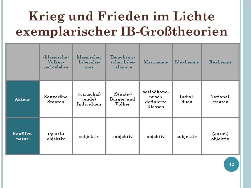 Krieg und Frieden im Lichte exemplarischer IB-Großtheorien 42 (klassische) Völker- rechtslehre klassischer Liberalis- mus Demokrati- scher Libe- ralis